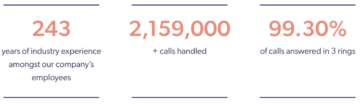 Face For Business customer service stats